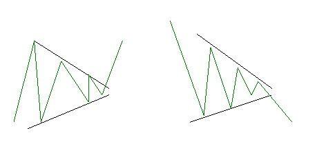 Графическая модель симметричного треугольника
