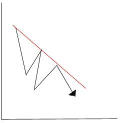 Трендовые линии в техническом анализе