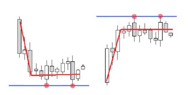 Что такое скальпинговые линии?