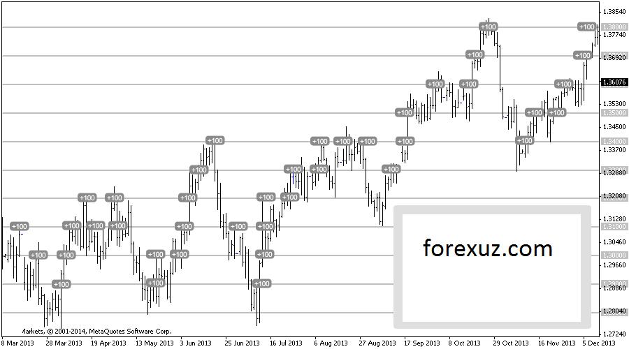 Е-форекс это безиндикаторная торговля на форекс mt5